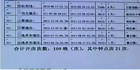 证据暴露!曝宋喆开房109晚钟点房21次